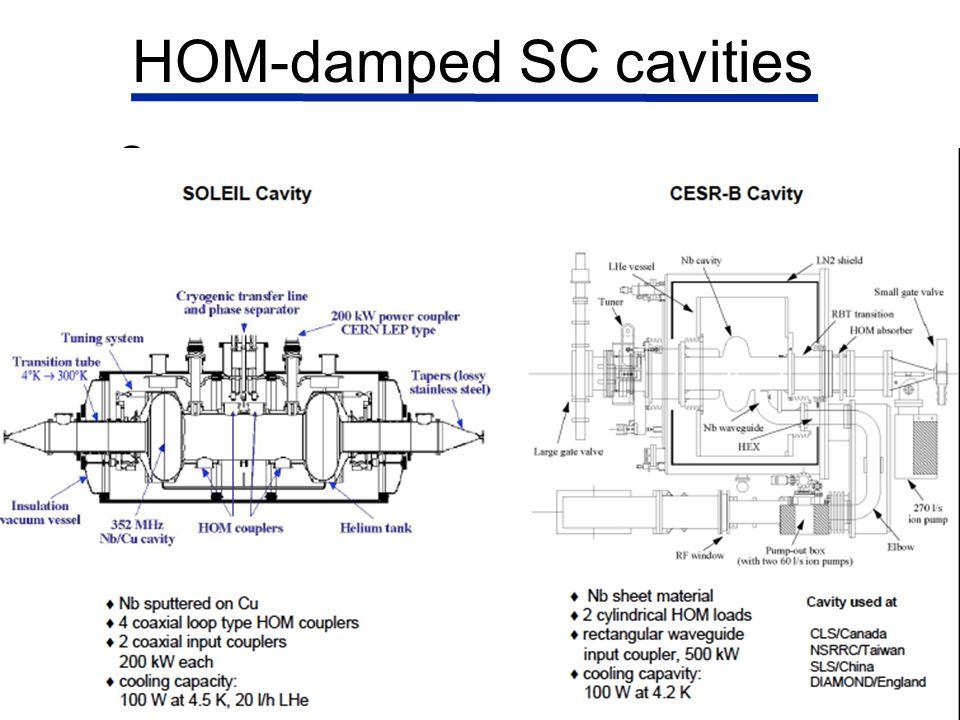 HOM-damped SC cavities