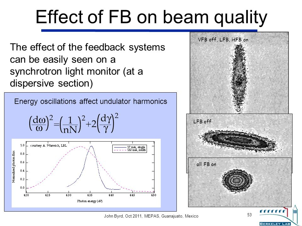 Effect of FB on beam quality
