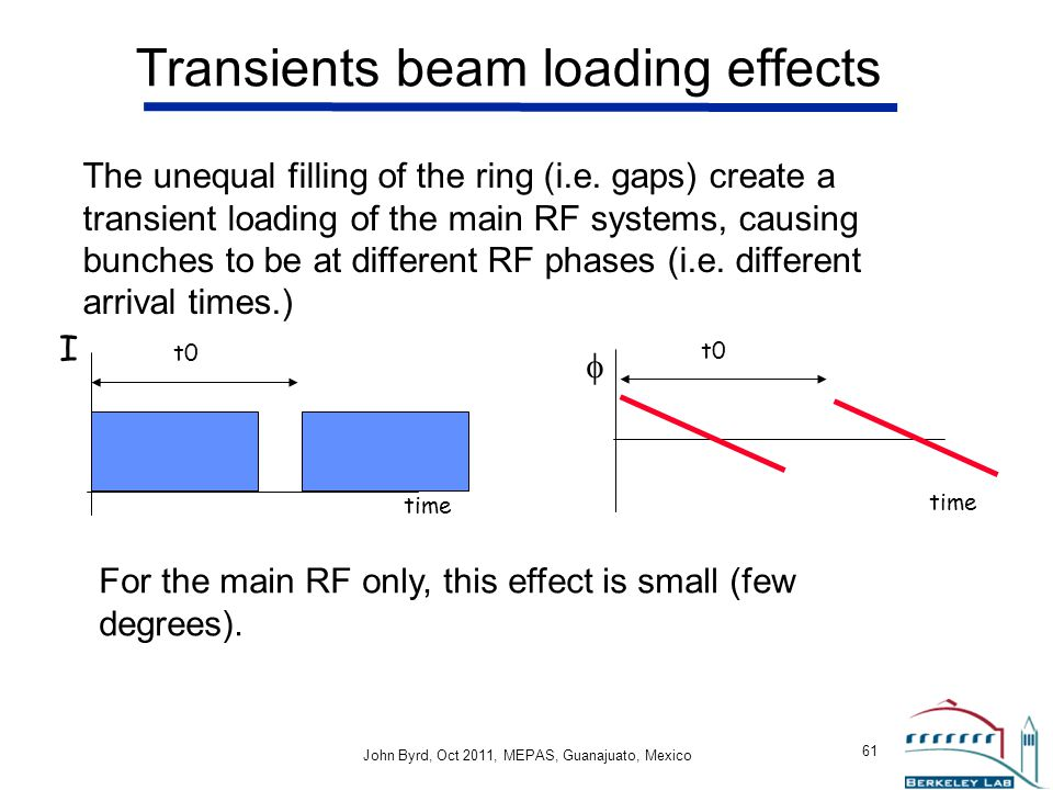 Transients beam loading effects