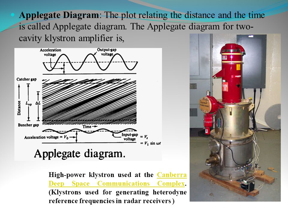 Applegate Diagram: The plot relating the distance and the time is called Applegate diagram. The Applegate diagram for two-cavity klystron amplifier is,