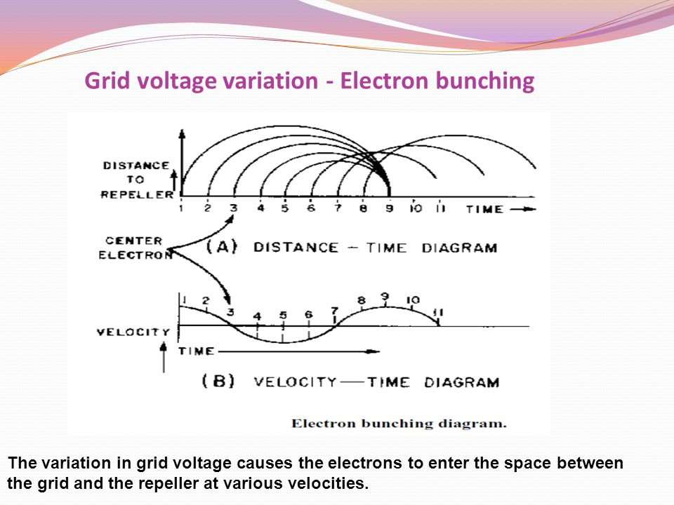 Grid voltage variation - Electron bunching