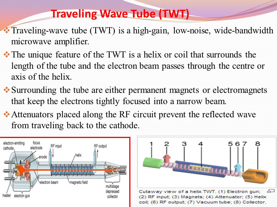 Traveling Wave Tube (TWT)