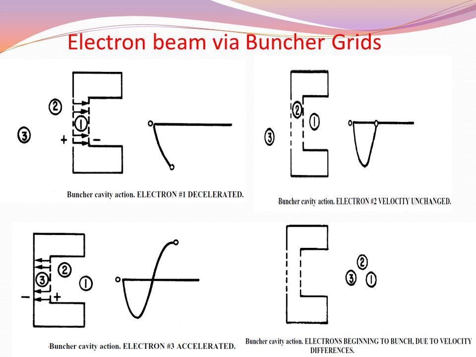 Electron beam via Buncher Grids