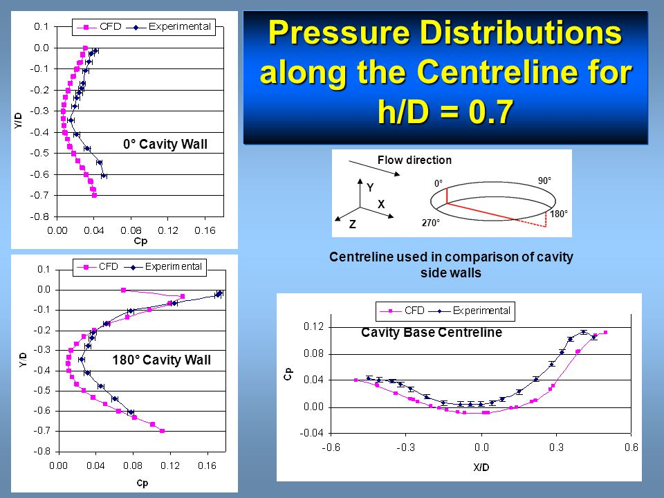 Pressure Distributions along the Centreline for h/D = 0.7