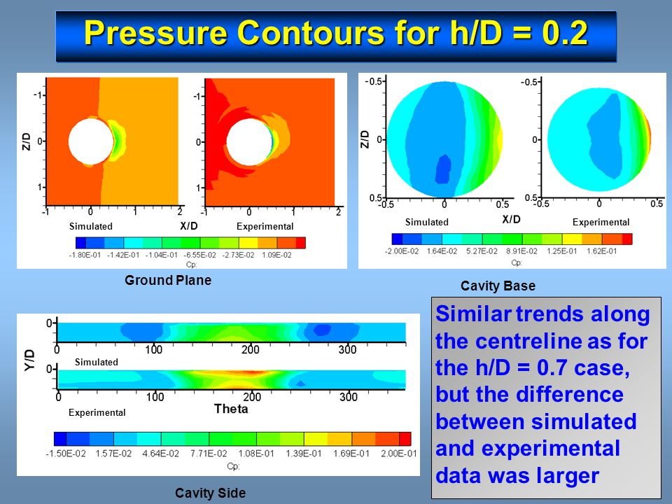 Pressure Contours for h/D = 0.2