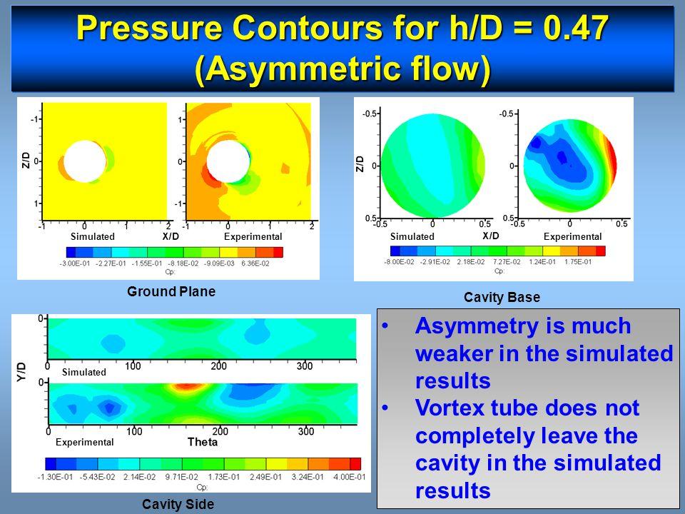 Pressure Contours for h/D = 0.47 (Asymmetric flow)