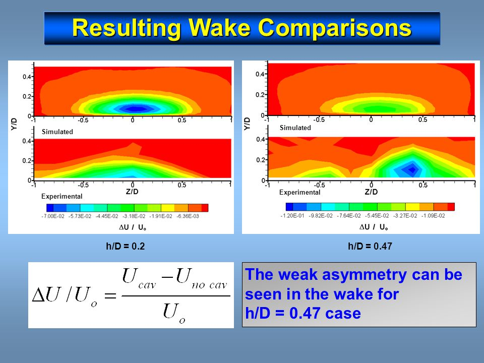 Resulting Wake Comparisons