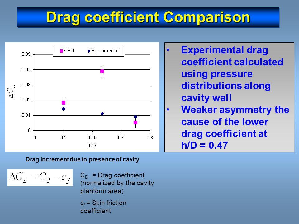 Drag coefficient Comparison