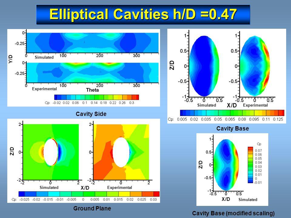 Elliptical Cavities h/D =0.47