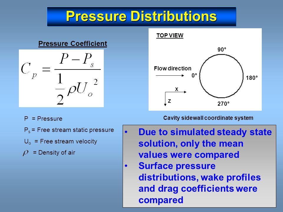 Pressure Distributions