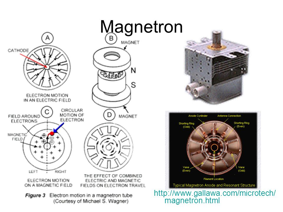 Magnetron http://www.gallawa.com/microtech/magnetron.html
