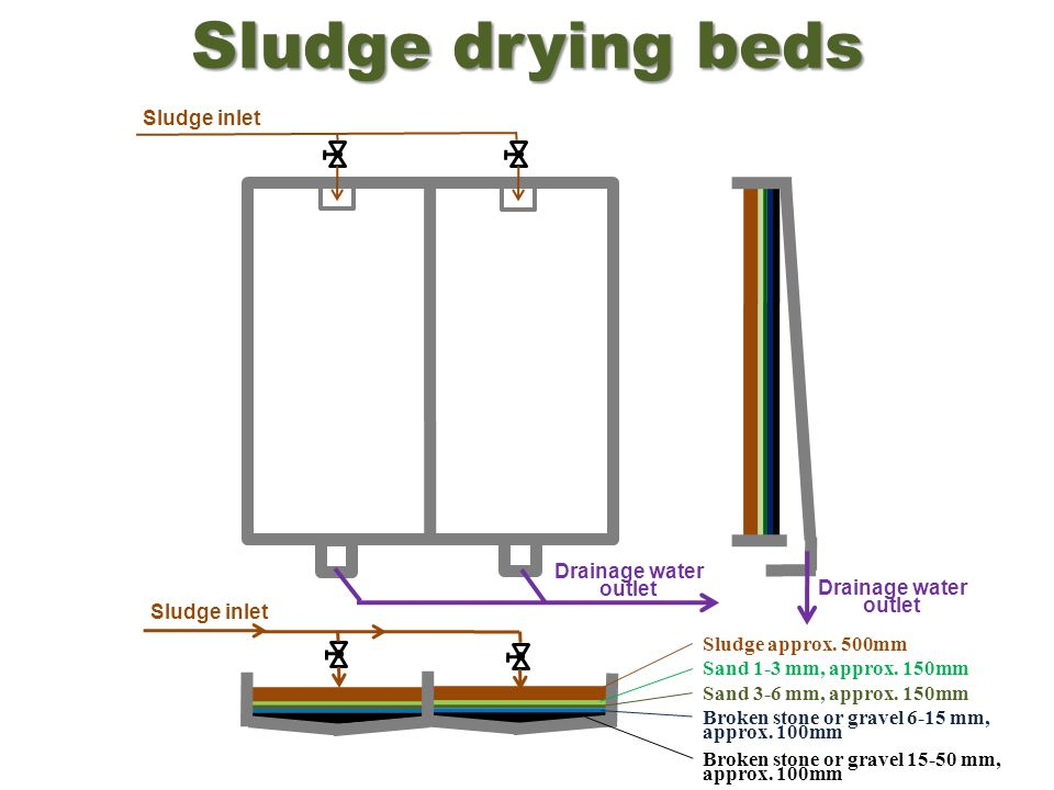 Sludge drying beds Sludge inlet Drainage water outlet Drainage water