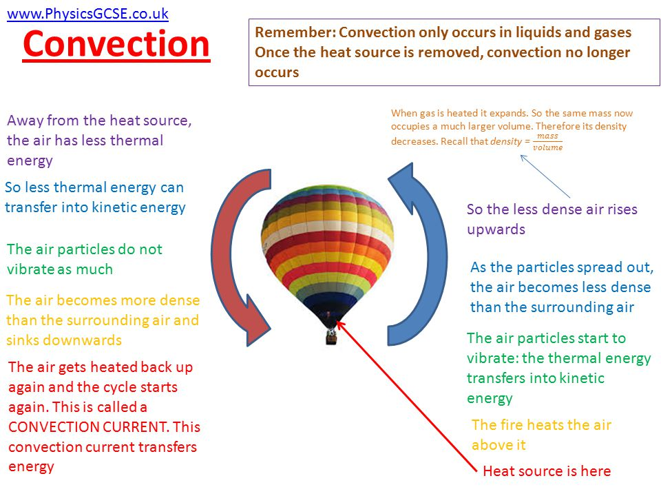 Convection www.PhysicsGCSE.co.uk