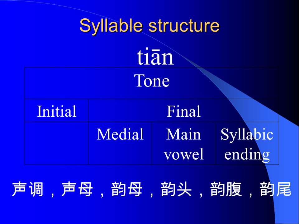 tiān Syllable structure Tone Initial Final Medial Main vowel