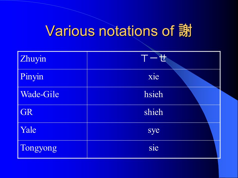 Various notations of 謝 Zhuyin ㄒ一ㄝ Pinyin xie Wade-Gile hsieh GR shieh