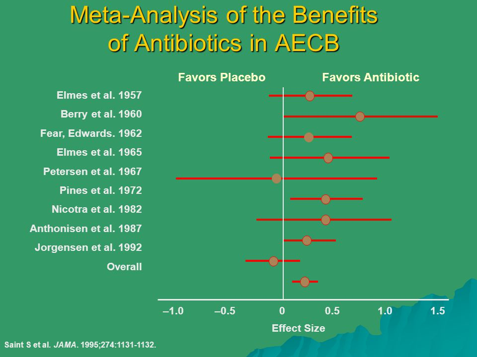 Meta-Analysis of the Benefits of Antibiotics in AECB