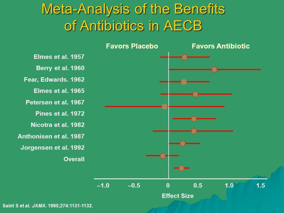 Meta-Analysis of the Benefits of Antibiotics in AECB