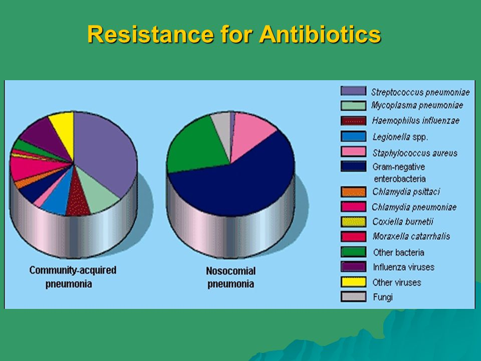 Resistance for Antibiotics
