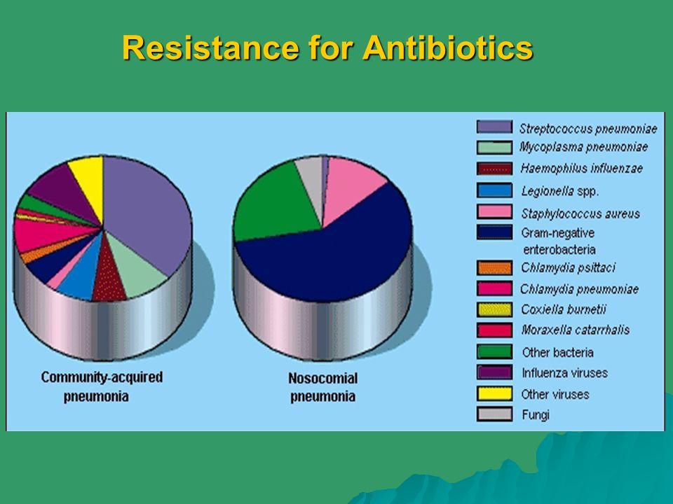 Resistance for Antibiotics