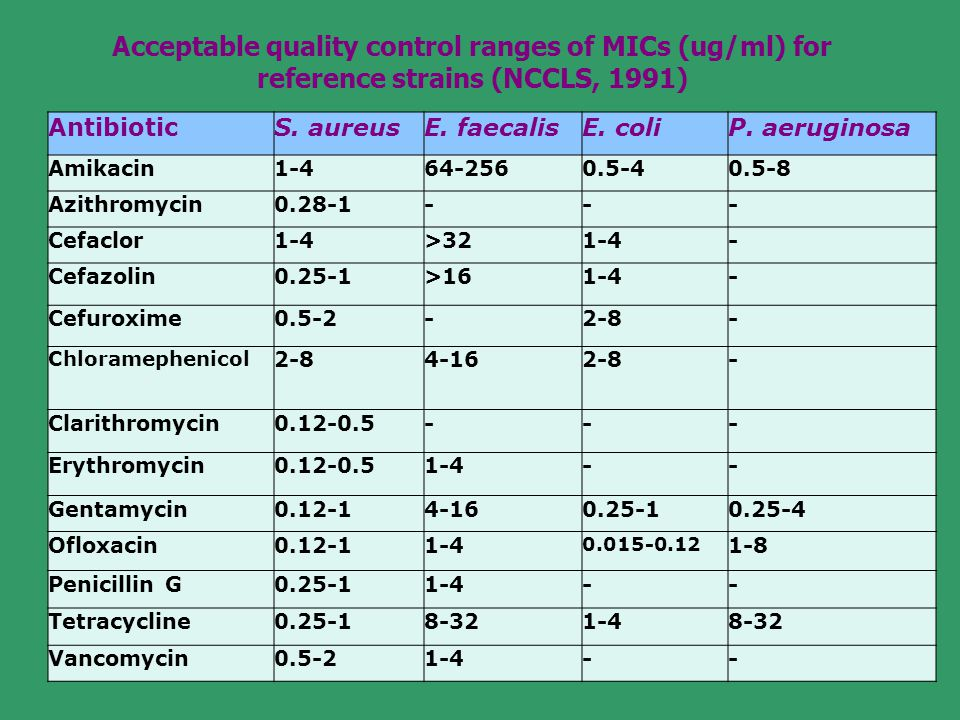 Acceptable quality control ranges of MICs (ug/ml) for reference strains (NCCLS, 1991)