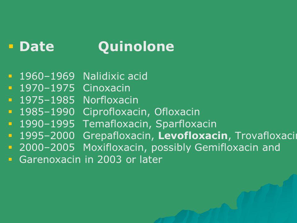 Date Quinolone 1960–1969 Nalidixic acid 1970–1975 Cinoxacin