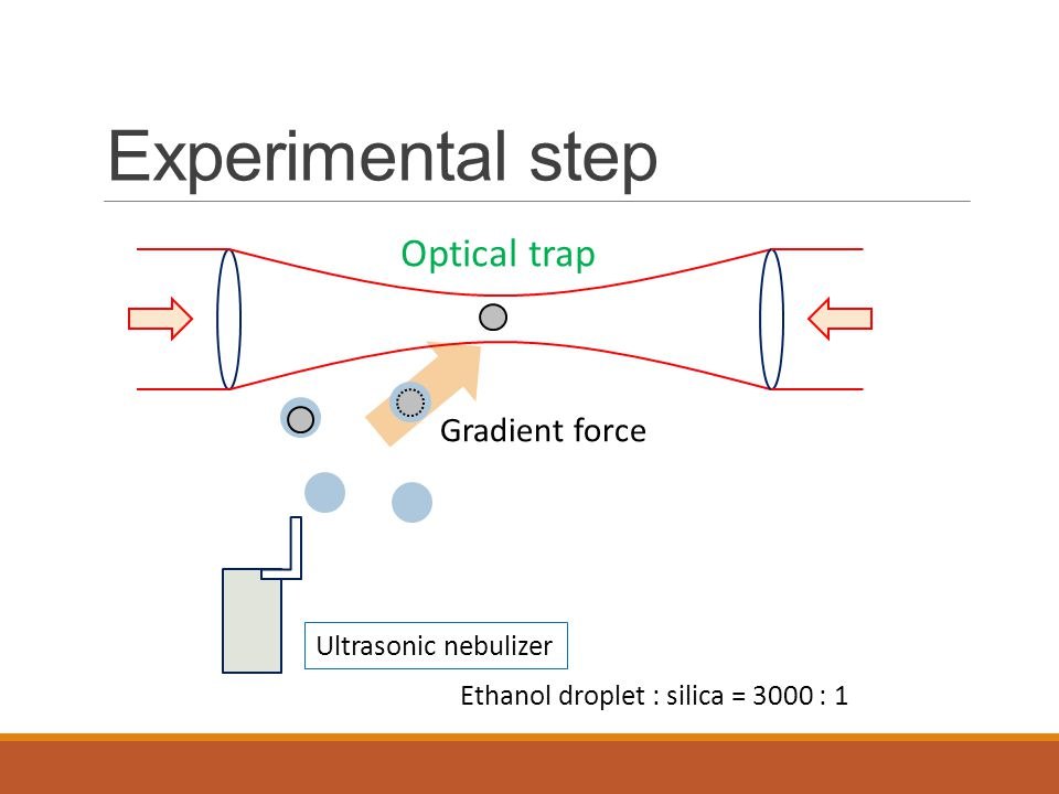 Experimental step Optical trap Gradient force Ultrasonic nebulizer