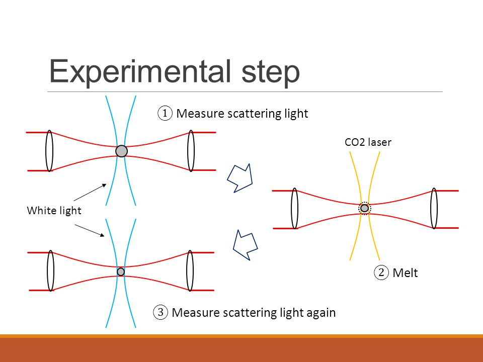 Experimental step ① Measure scattering light ② Melt