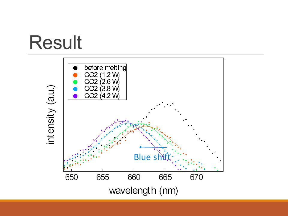 Result Blue shift