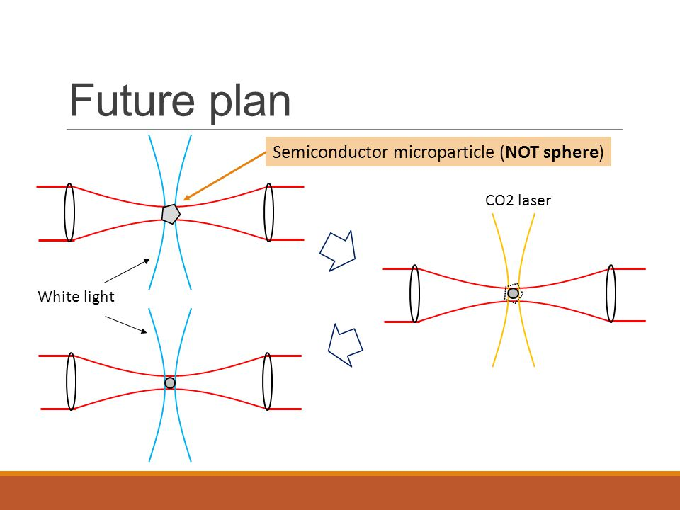 Future plan Semiconductor microparticle (NOT sphere) CO2 laser