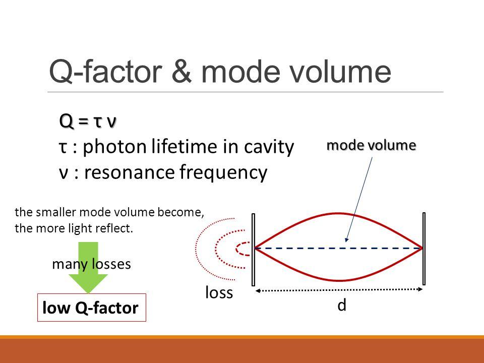 Q-factor & mode volume Q = τ ν τ : photon lifetime in cavity