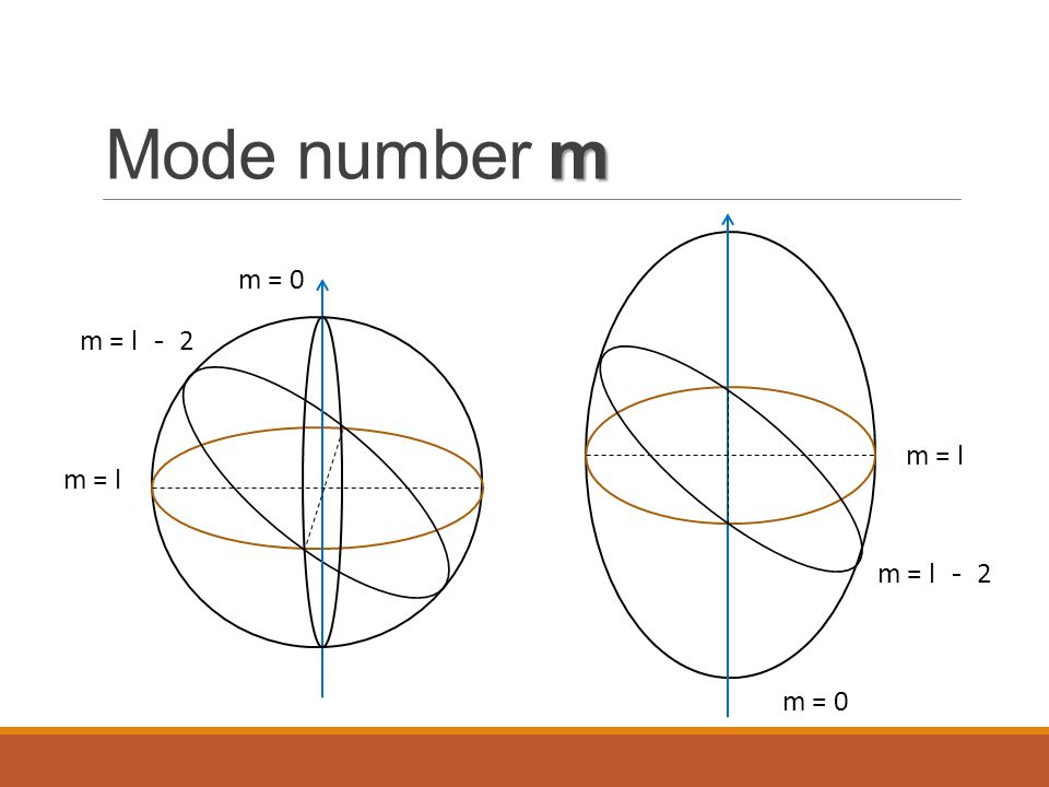 Mode number m m = 0 m = l - 2 m = l m = l m = l - 2 m = 0