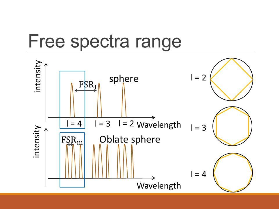 Free spectra range sphere Oblate sphere intensity l = 2 FSR l l = 4