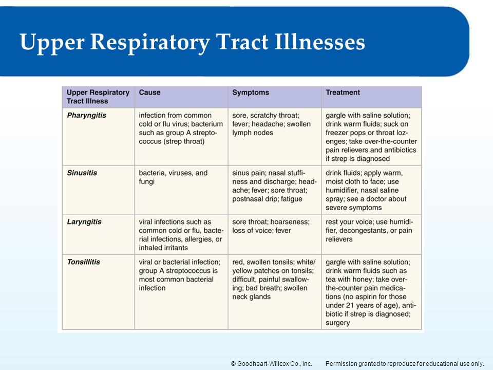Upper Respiratory Tract Illnesses