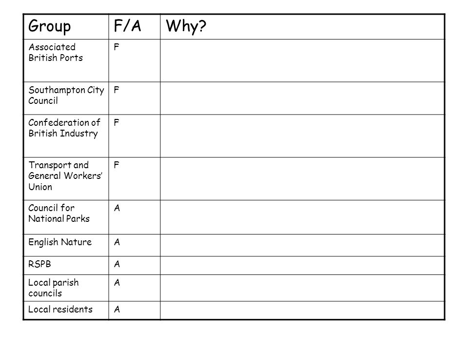 Group F/A Why Associated British Ports F Southampton City Council