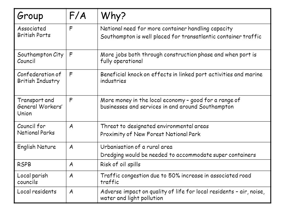 Group F/A Why Associated British Ports F