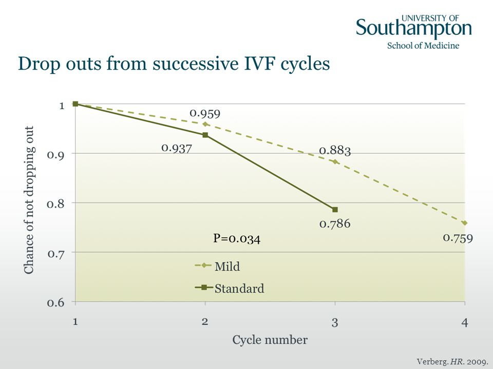 Drop outs from successive IVF cycles