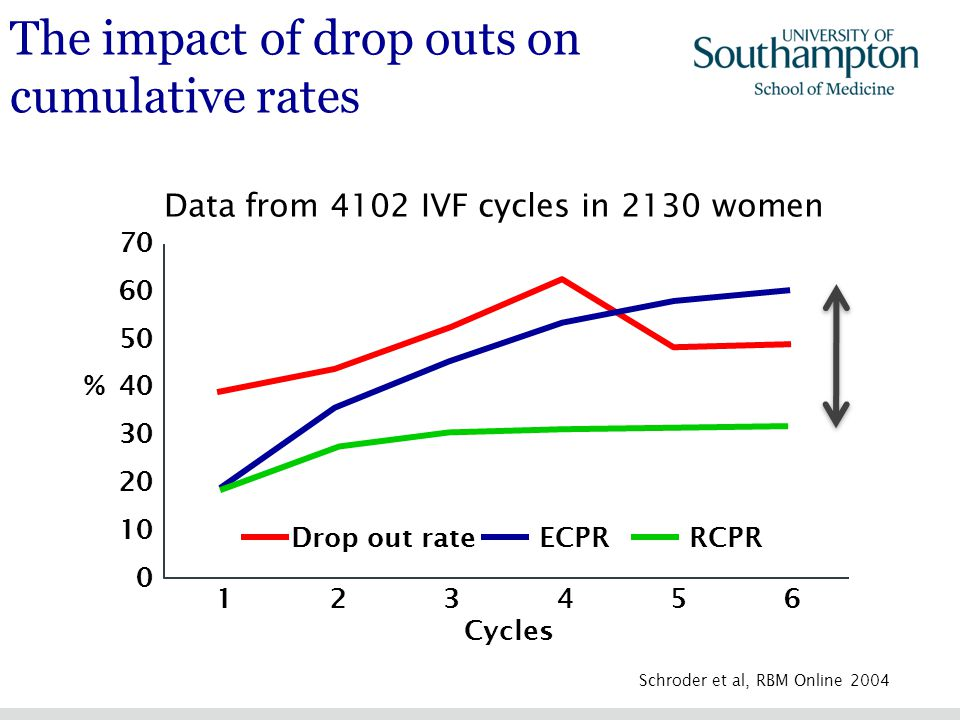 The impact of drop outs on cumulative rates