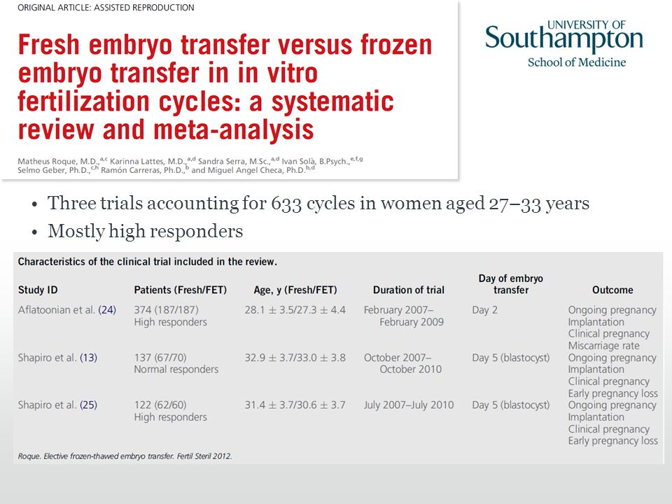 Three trials accounting for 633 cycles in women aged 27–33 years