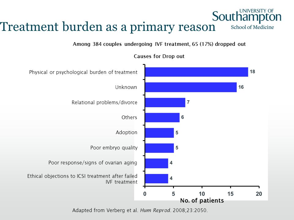 Treatment burden as a primary reason