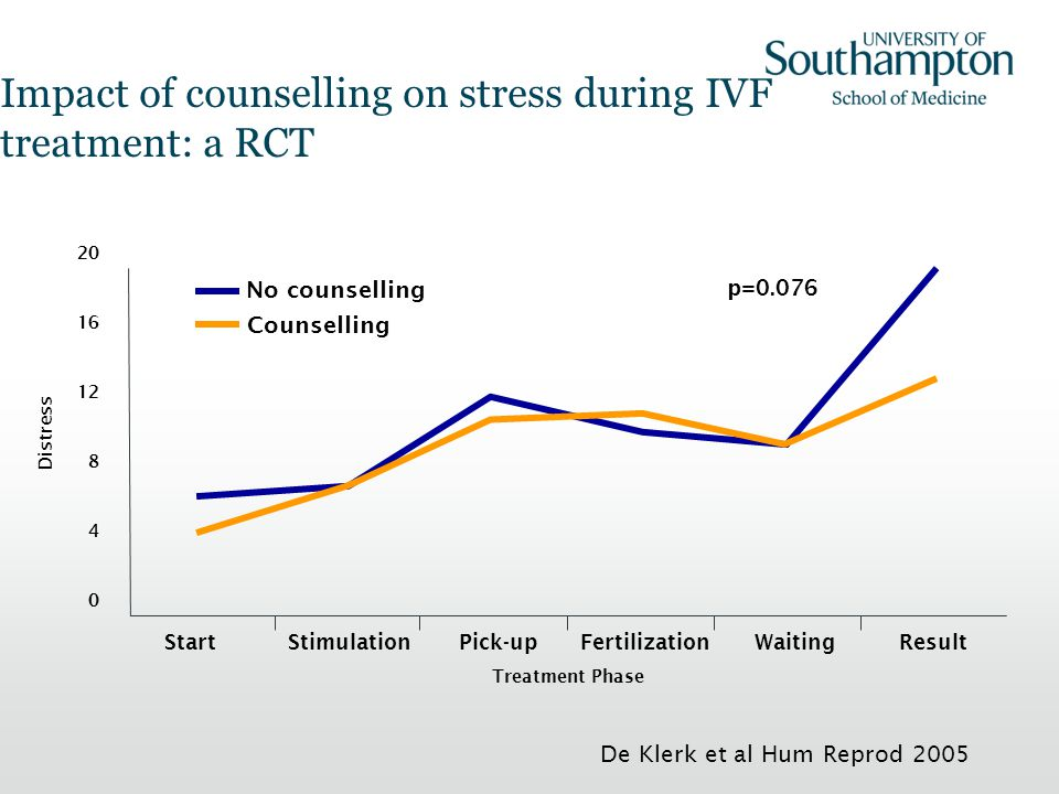 Impact of counselling on stress during IVF treatment: a RCT