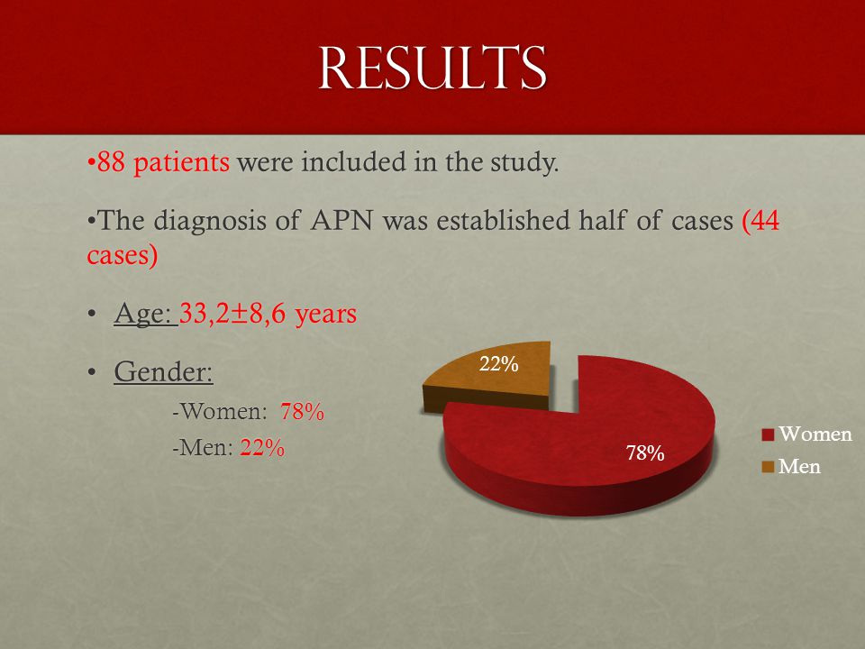 RESULTS 88 patients were included in the study.