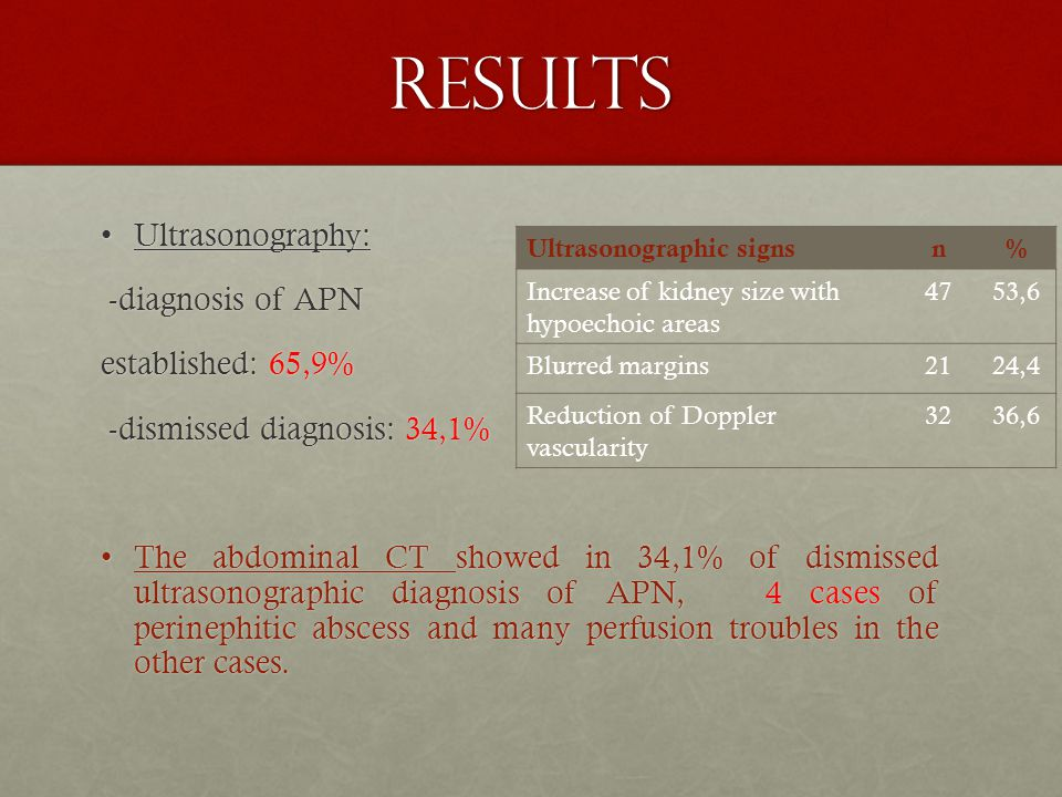 RESULTS Ultrasonography: -diagnosis of APN established: 65,9%