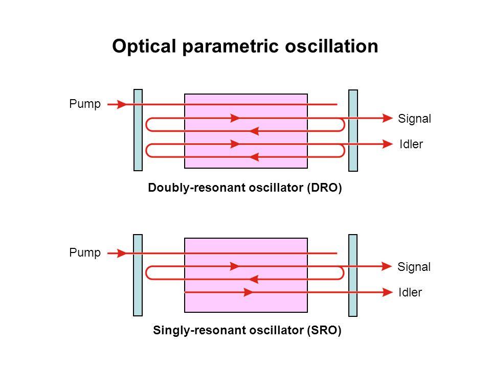 Optical parametric oscillation