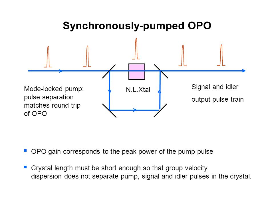 Synchronously-pumped OPO