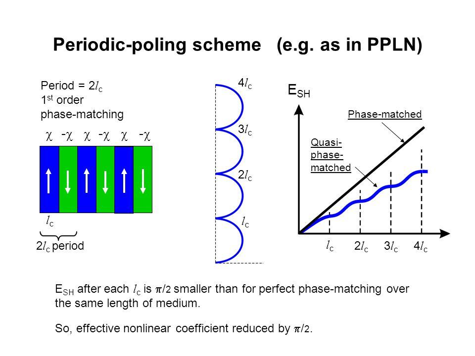 Periodic-poling scheme (e.g. as in PPLN)
