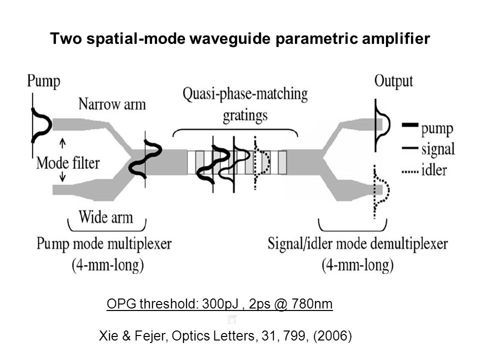 Two spatial-mode waveguide parametric amplifier