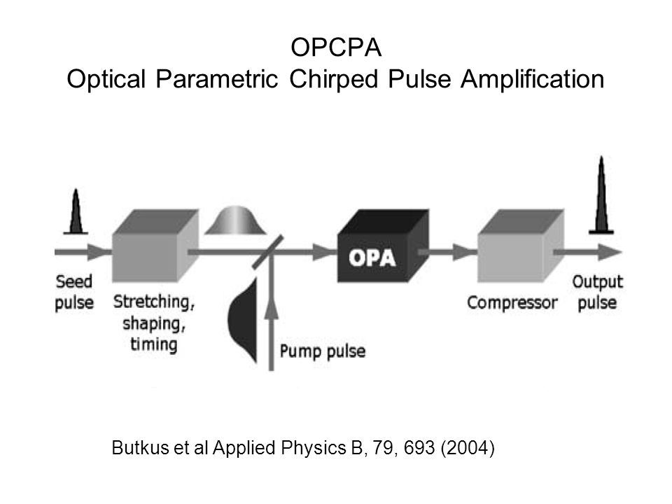OPCPA Optical Parametric Chirped Pulse Amplification