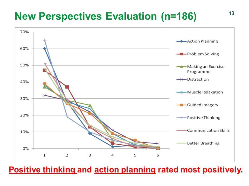 New Perspectives Evaluation (n=186)