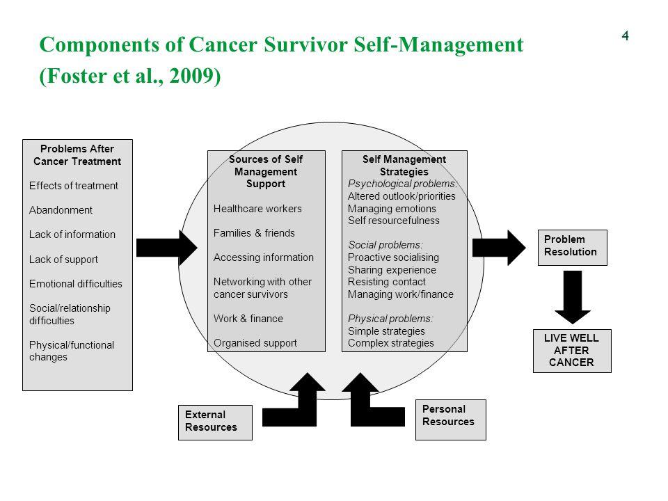 Components of Cancer Survivor Self-Management (Foster et al., 2009)