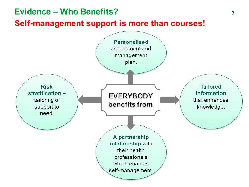 Evidence – Who Benefits Self-management support is more than courses!